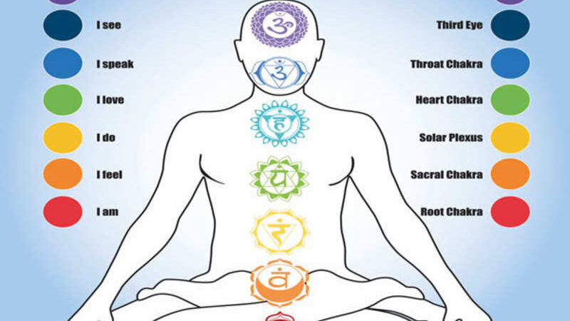 How to Control Chakra?