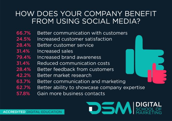 DSM_Infographics_SocialMedia