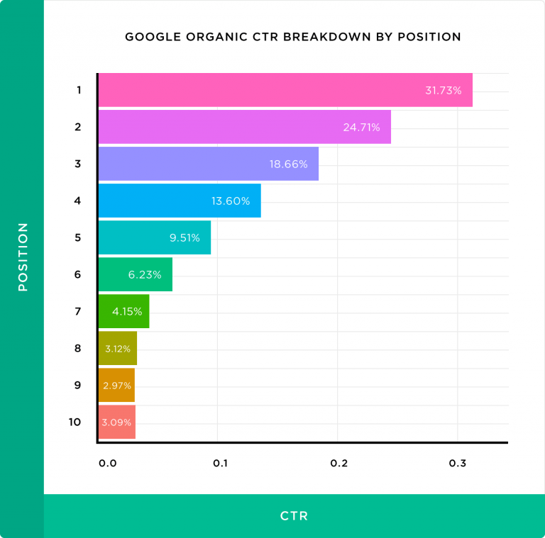 google-organic-ctr-breakdown-by-position